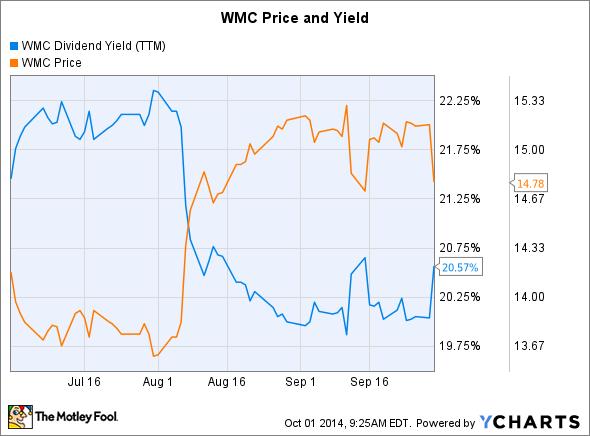 WMC Dividend Yield (TTM) Chart