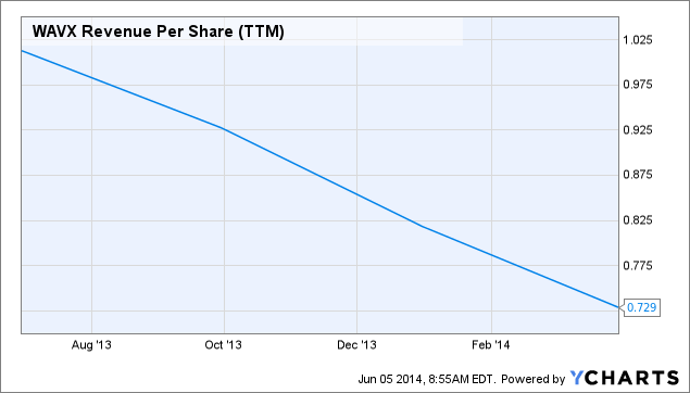 WAVX Revenue Per Share (TTM) Chart