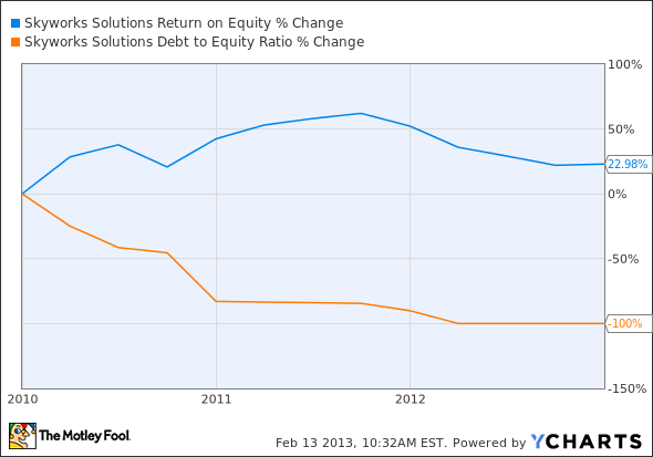 SWKS Return on Equity Chart