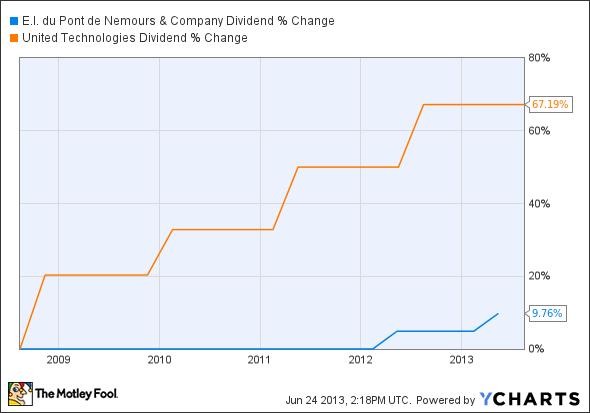 DD Dividend Chart