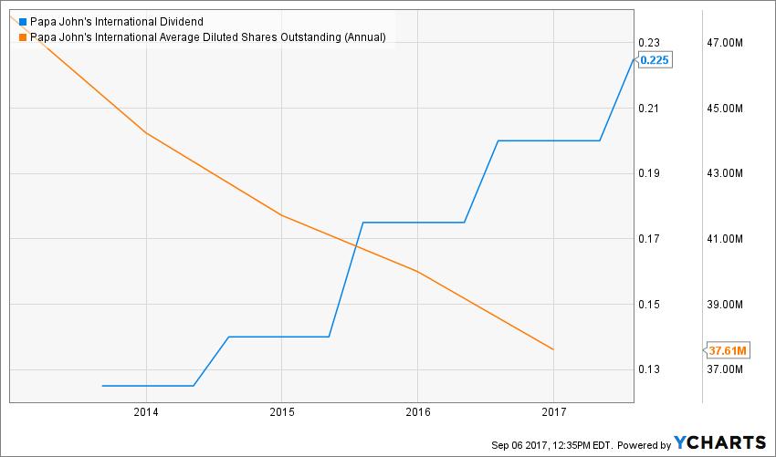 PZZA Dividend Chart