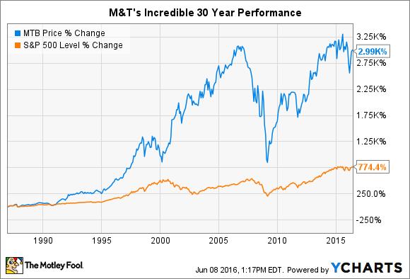 MTB Chart
