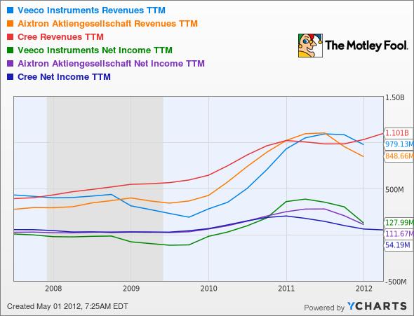 VECO Revenues TTM Chart
