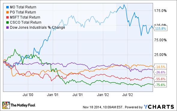 MO Total Return Price Chart