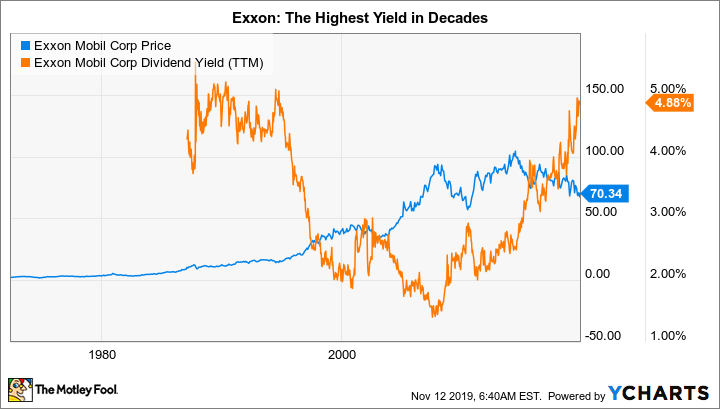 Exxon Demand For Carbon Fuels Is Still Growing The Motley