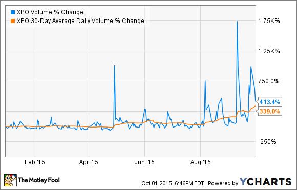 XPO Volume Chart