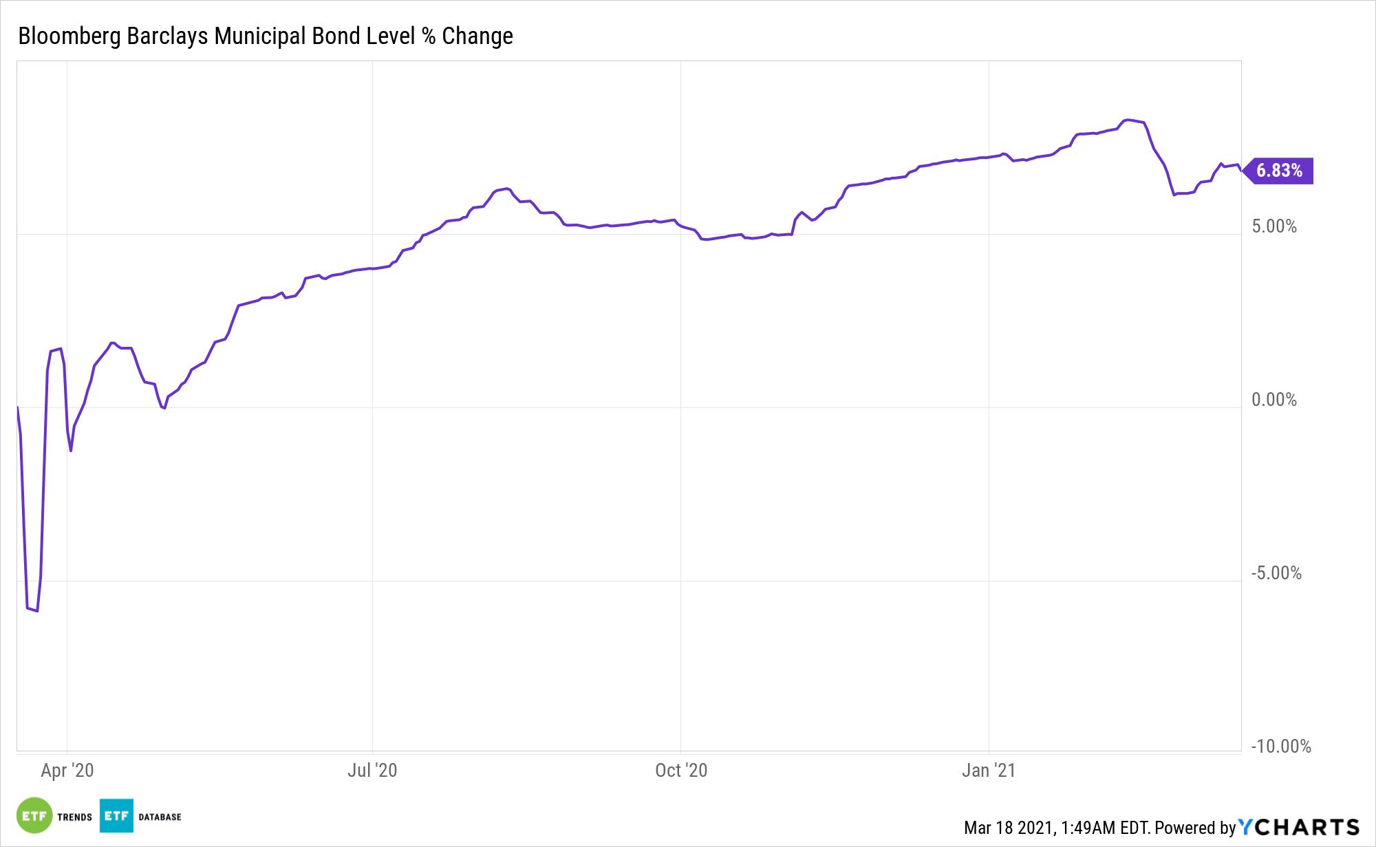 ^BBMBTR Chart