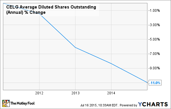 CELG Average Diluted Shares Outstanding (Annual) Chart