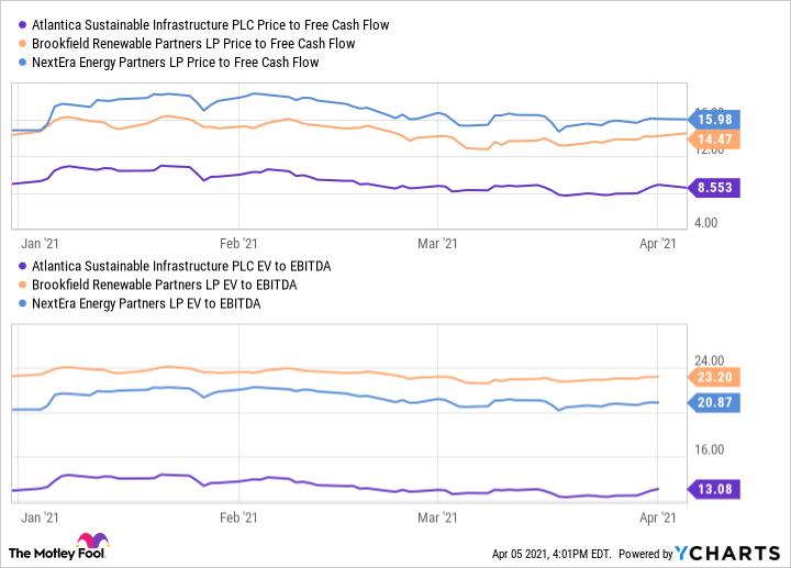 Precio AY a gráfico de flujo de caja libre