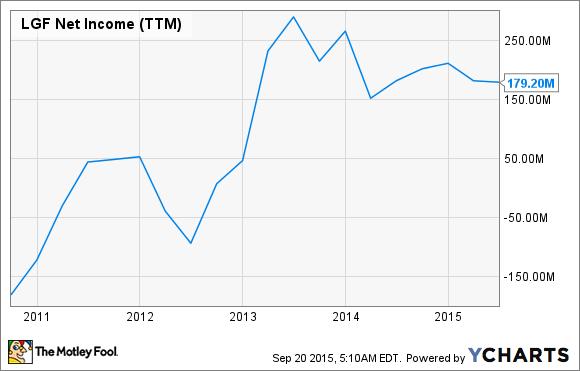 LGF Net Income (TTM) Chart