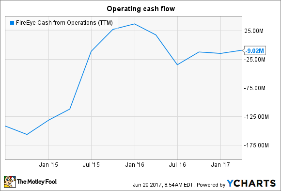 FEYE Cash from Operations (TTM) Chart