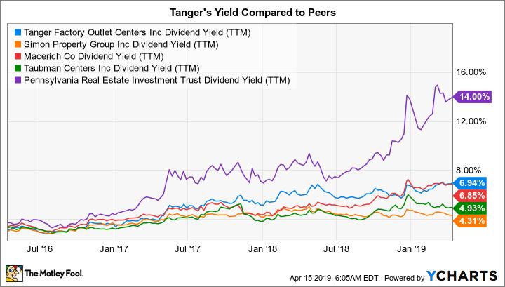 SKT Dividend Yield (TTM) Chart