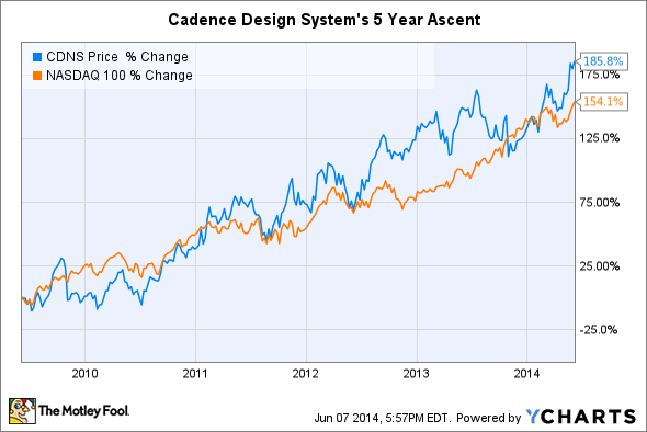 CDNS Chart