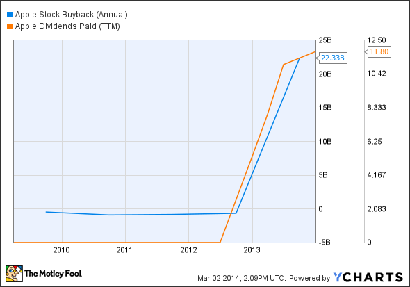 AAPL Stock Buyback (Annual) Chart