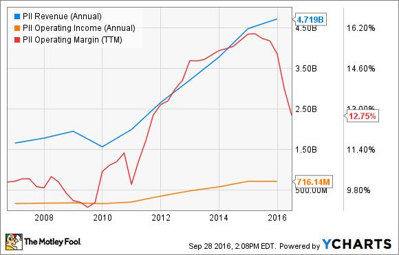 PII Revenue (Annual) Chart