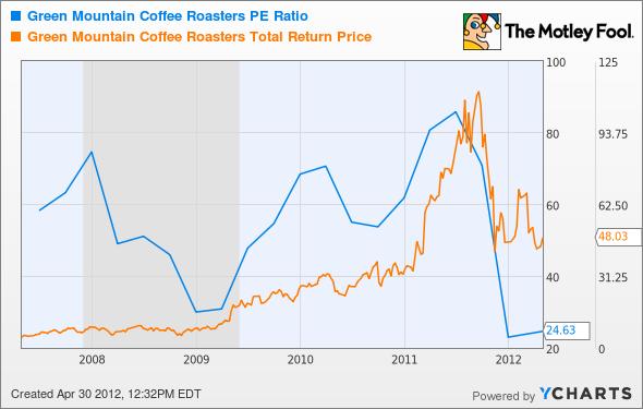 GMCR P/E Ratio Chart