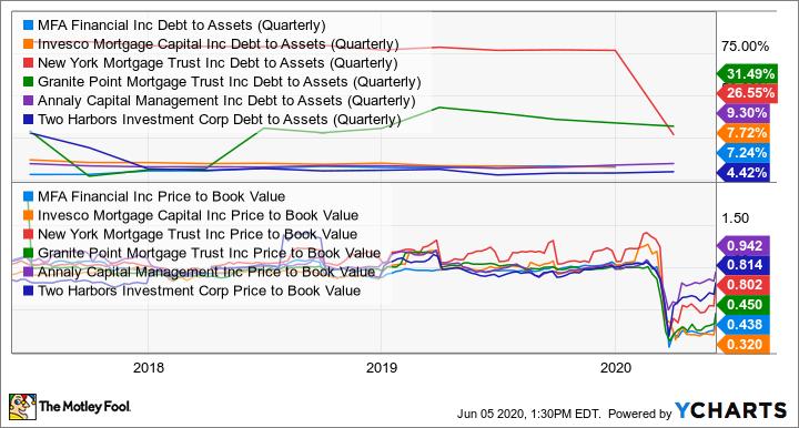 MFA Debt to Assets (Quarterly) Chart