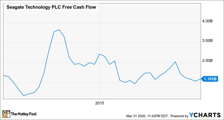 STX Free Cash Flow Chart
