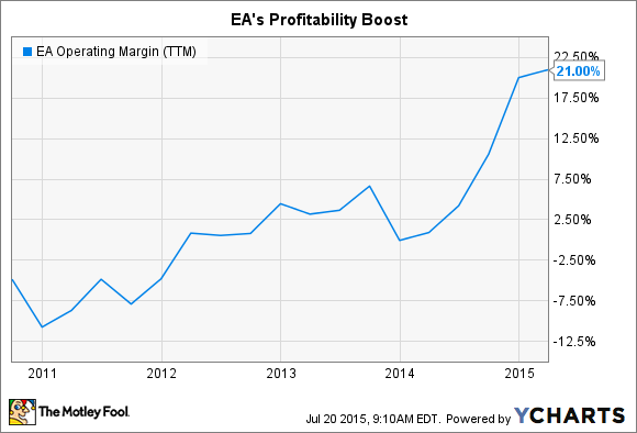 EA Operating Margin (TTM) Chart