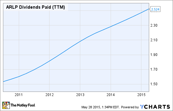 ARLP Dividends Paid (TTM) Chart