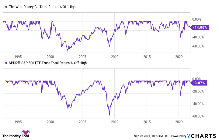 Chart showing Total Return Level for Disney and SPDR S&P 500 ETF since 1995.