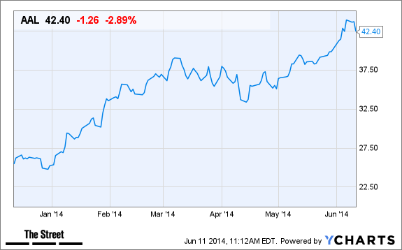 Why American Airlines Group Aal Stock Is Falling On Wednesday