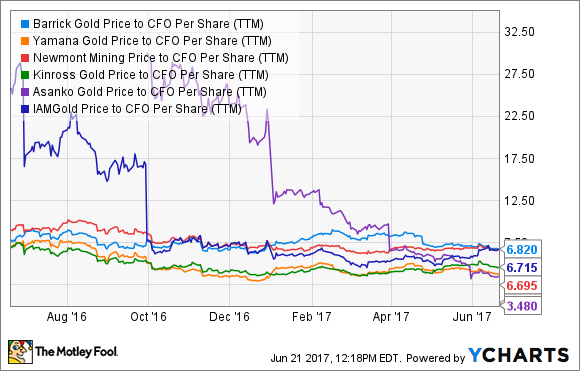 Abx Price To Cfo Per Share Ttm Chart