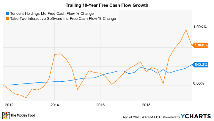 TCEHY Free Cash Flow Chart