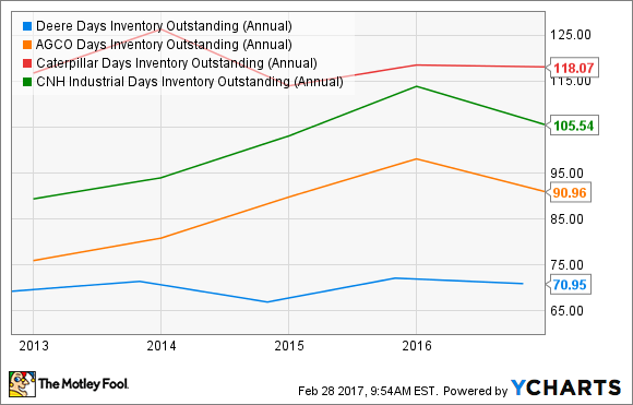 DE Days Inventory Outstanding (Annual) Chart