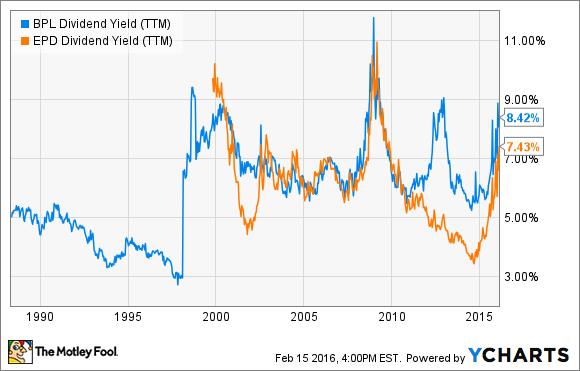 BPL Dividend Yield (TTM) Chart