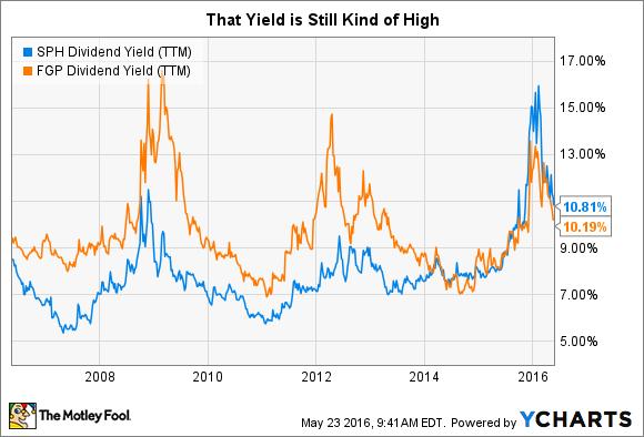SPH Dividend Yield (TTM) Chart