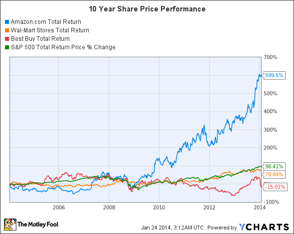 AMZN Total Return Price Chart