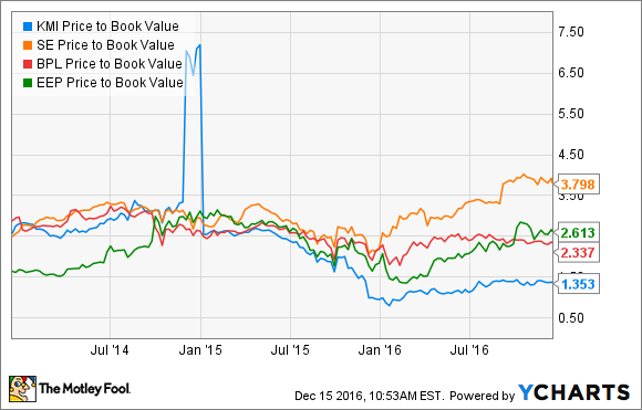 KMI Price to Book Value Chart