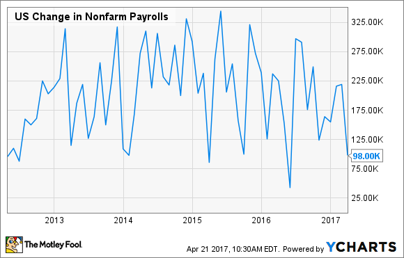 Chart showing U.S. change in nonfarm payrolls
