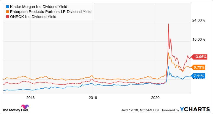KMI Dividend Yield Chart