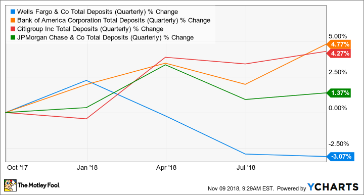 WFC Total Deposits (Quarterly) Chart