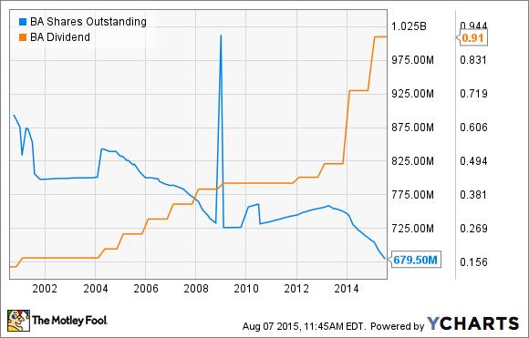 BA Shares Outstanding Chart