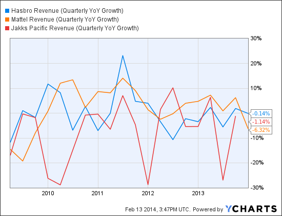 HAS Revenue (Quarterly YoY Growth) Chart