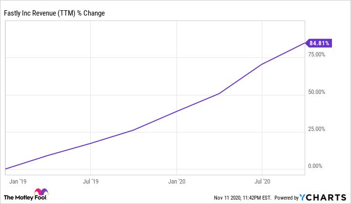 FSLY Revenue (TTM) Chart