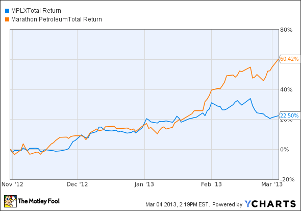 MPLX Total Return Price Chart