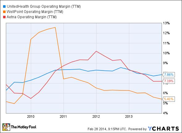 UNH Operating Margin (TTM) Chart
