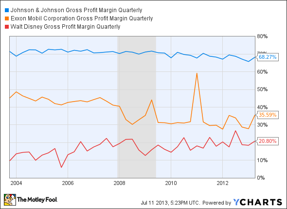 JNJ Gross Profit Margin Quarterly Chart
