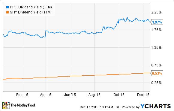 PPH Dividend Yield (TTM) Chart