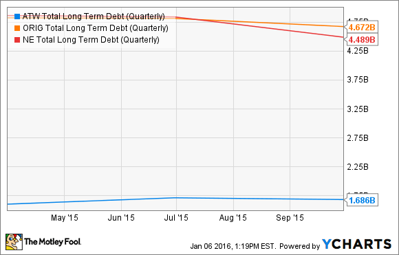 ATW Total Long Term Debt (Quarterly) Chart