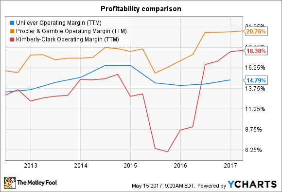 UL Operating Margin (TTM) Chart