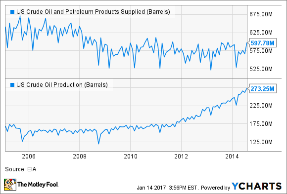 US Crude Oil and Petroleum Products Supplied Chart