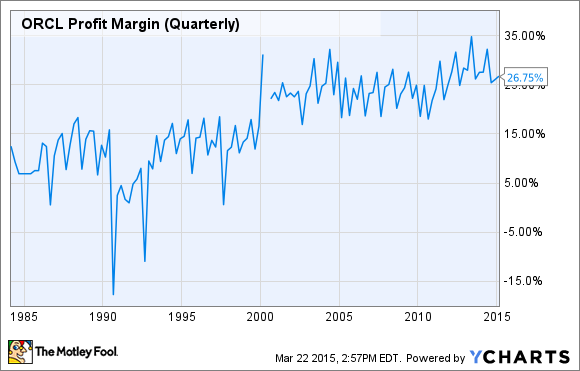 ORCL Profit Margin (Quarterly) Chart