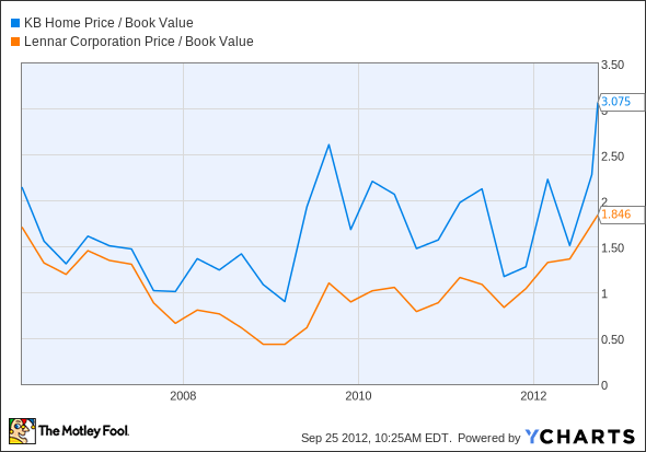 KBH Price / Book Value Chart