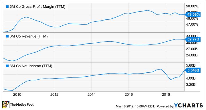 MMM Gross Profit Margin (TTM) Chart