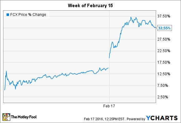 FCX Price Chart